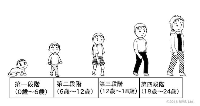 発達の四段階イラスト
